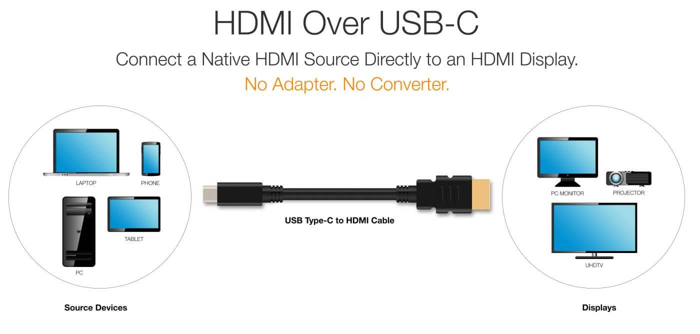 USB-C HDMI
