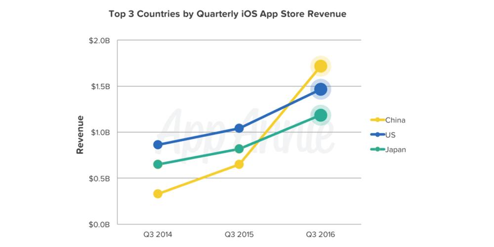 Доход App Store