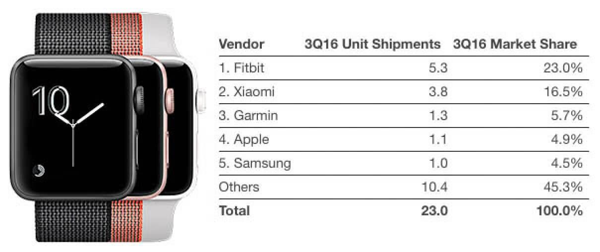 Продажи Apple Watch