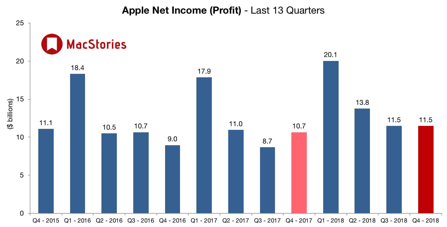 Apple отчиталась о своих успехах за четвертый квартал 2018 года — The IT-Files