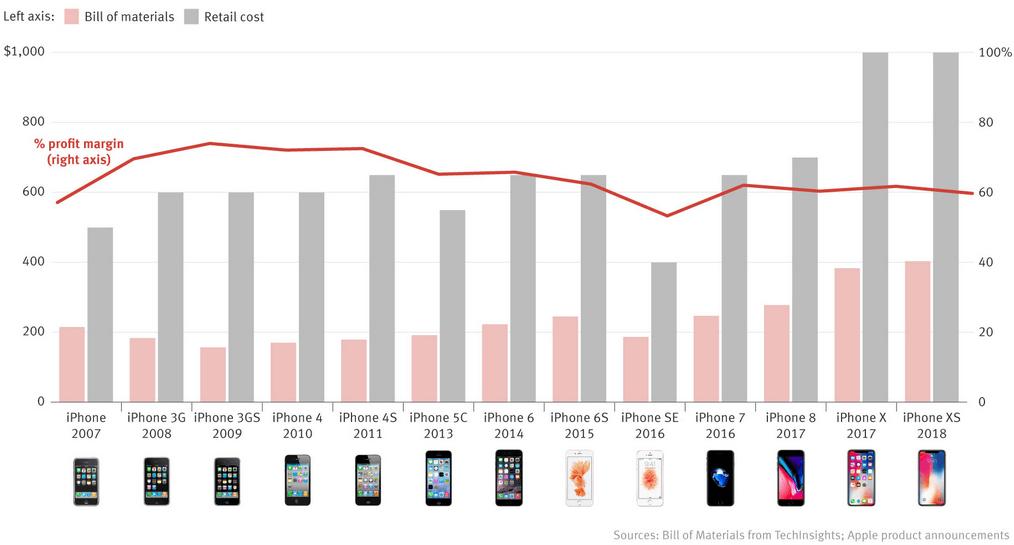 Сколько Apple зарабатывает на каждом проданном iPhone — The IT-Files