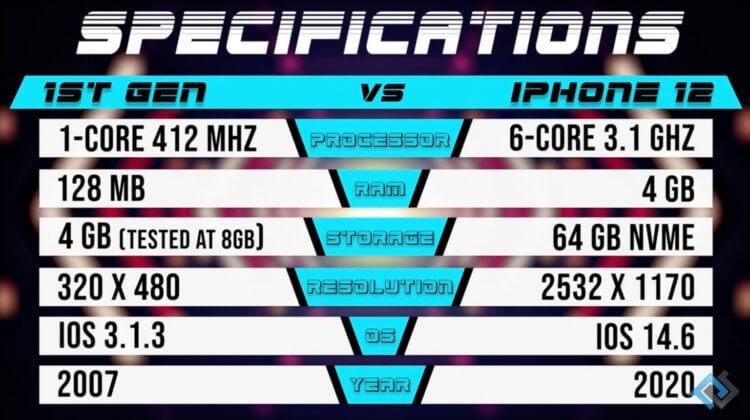 Правда ли, что iPhone 12 быстрее самого первого iPhone всего в 2 раза
