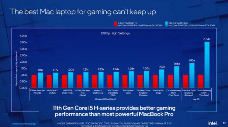 Intel нашла, за что обругать компьютеры Mac