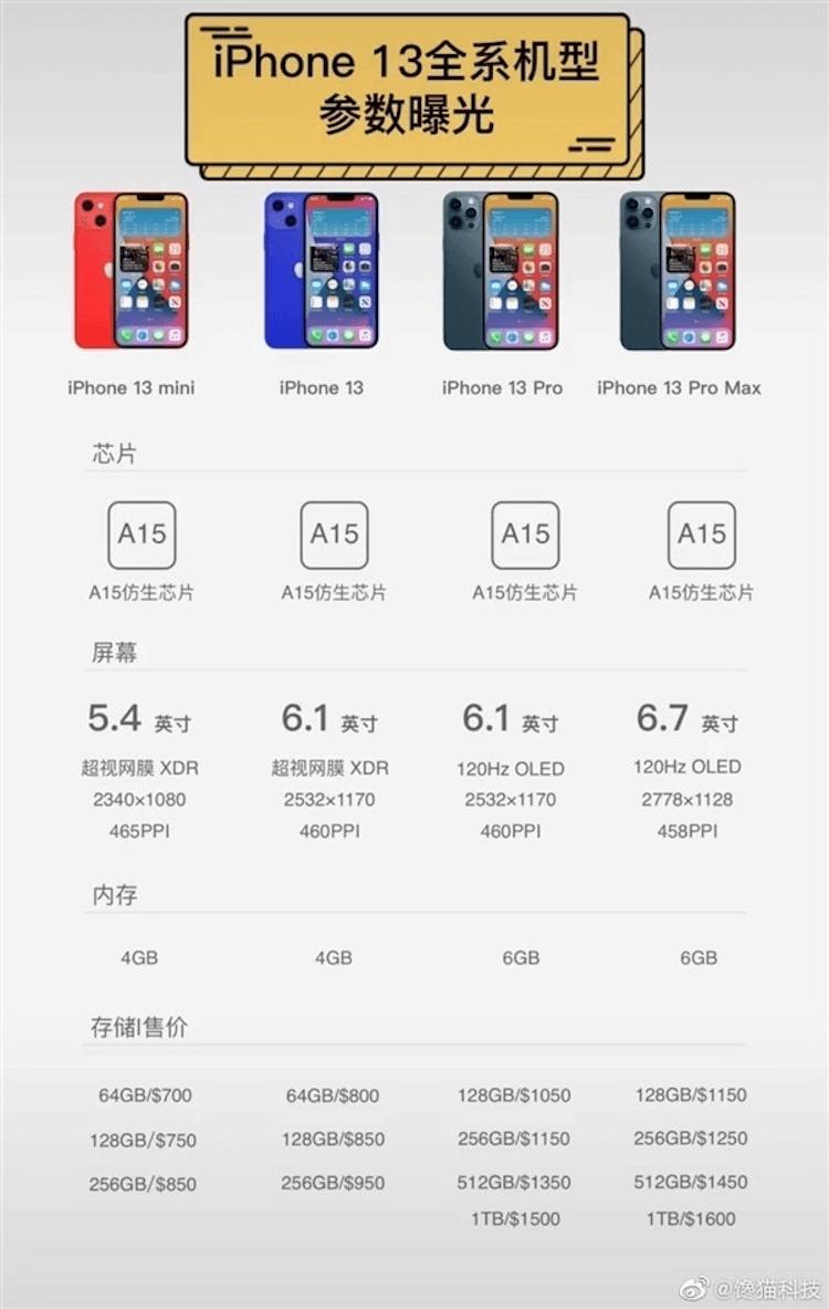 В Сеть слили цены и размер памяти всех iPhone 13. Это просто ужас