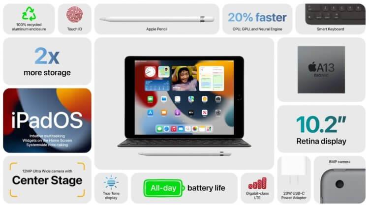 Apple представила новый iPad 9 с крутой камерой и процессором от iPhone 11